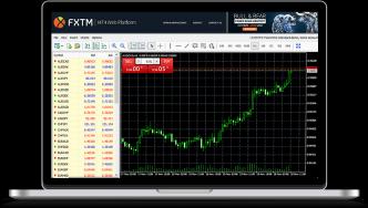 نحوه استفاده از Metatrader 4 برای تجارت