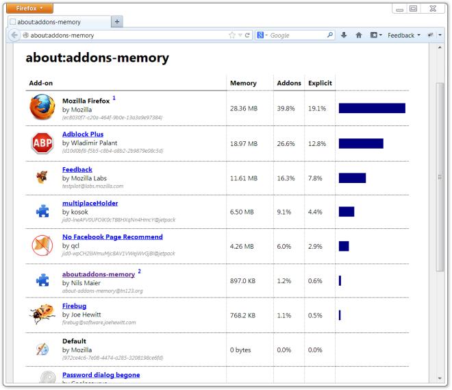 مشاهدهی میزان حافظهی مصرفی توسط افزونهها در فایرفاکس